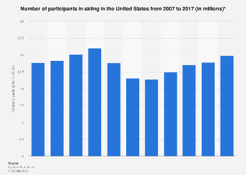 Participants in skiing in the U.S. 2007-2017