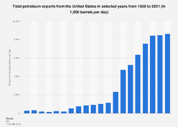 Total U.S. petroleum exports 1950-2017