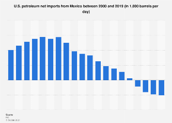 U.S. petroleum net imports from Mexico 2000-2017