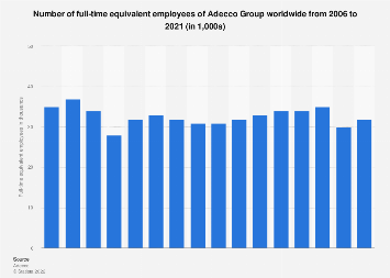 Number of full-time equivalent employees of Adecco Group worldwide 2006-2017