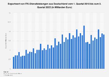 Exportwert von ITK-Dienstleistungen aus Deutschland bis Q1 2018