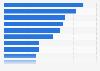 Organspender - Anzahl  in ausgewählten europäischen Ländern 2009