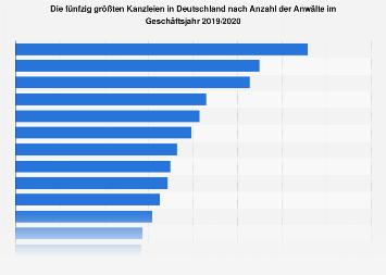 Top 50 Kanzleien in Deutschland nach Anzahl der Anwälte 2018