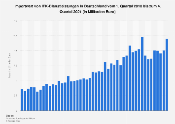 Import von ITK-Dienstleistungen in Deutschland bis Q1 2018