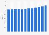 Anzahl der ausgegebenen Debitkarten bis 2017