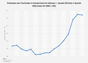 Verkehrsrundschau-Preisindex der Frachtraten in Deutschland bis Q2 2016