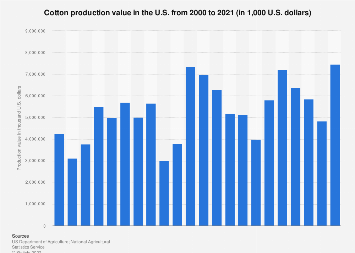 Cotton production value in the U S  2018 | Statista