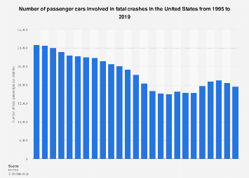 U.S. passenger cars - number of fatal crashes 1995-2016