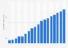 Anzahl der Mitarbeiter von Apple weltweit bis 2018