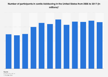 Participants in cardio kickboxing in the U.S. from 2006 to 2016