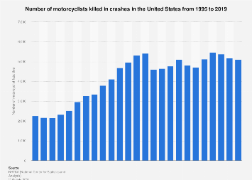 Number of killed motorcyclists in crashes in the United States 2016