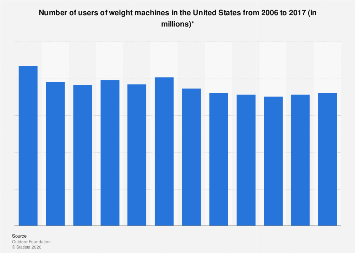 Users of weight machines in the U.S. from 2006 to 2016