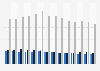 USA - number of arrests of adults for violent offenses