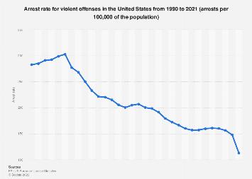 USA - arrest rate for violent offenses 1990-2016