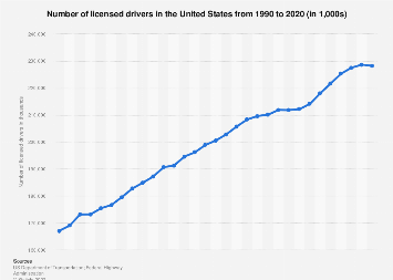 Number of licensed drivers - United States 1990-2015
