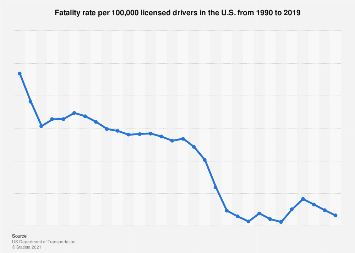 Fatality rate per 100,000 drivers licensed in the U.S. 1990-2016
