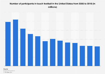 Participants in touch football in the U.S. from 2006 to 2016