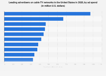 Largest advertisers on cable TV networks in the U.S. 2017