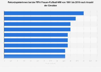 Rekordspielerinnen bei der FIFA Frauen-Fußball-WM bis 2015