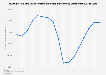 Number of law enforcement officers in the U.S. 2004-2018