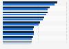Umsatzstärkste Hotels in Deutschland in 2015 und 2016