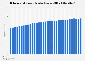 U.S. female labor force 1990-2017