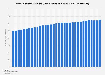 U.S. labor force 1990-2018