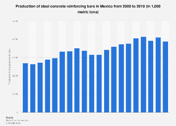 Production of steel concrete reinforcing bars: Mexico 2000-2016
