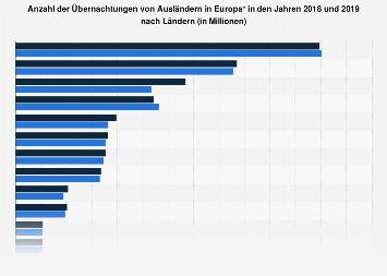 Europa Anzahl Der Auslanderubernachtungen Nach Landern Bis 2018