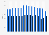 Anzahl der beantragten Schlichtungsverfahren bei den Landesärztekammern bis 2018