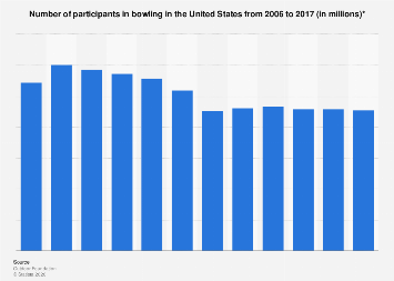 Participants in bowling in the U.S. from 2006 to 2016