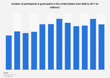 Participants in gymnastics in the U.S. from 2006 to 2016