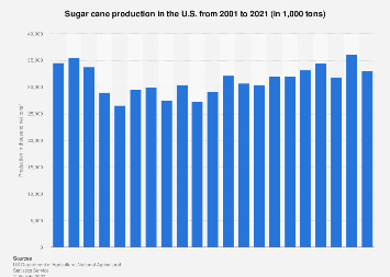 Sugar cane production in the U.S. 2000-2016