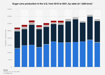 U.S. sugar cane production by state 2010-2016