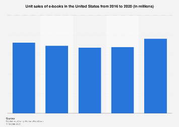E-books: unit sales in the U.S. 2017