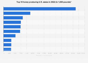 Leading honey producing U.S. states 2017