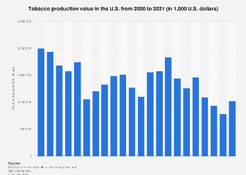Tobacco production value 2000-2017