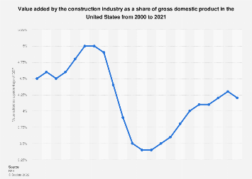 Value added of construction industry as a percentage of U.S. GDP 2007-2016