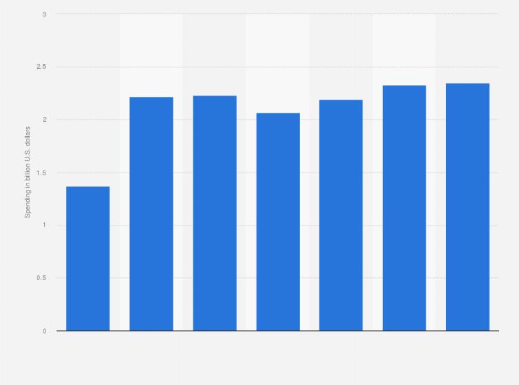 American Express: ad spend in the U S  2015 | Statista