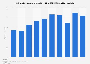 U.S. soybean exports 1999-2015