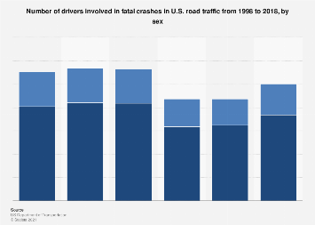 Drivers involved in fatal crashes in U.S. road traffic by sex 2015