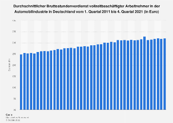 Stundenlohn in der Automobilindustrie in Deutschland bis 2018