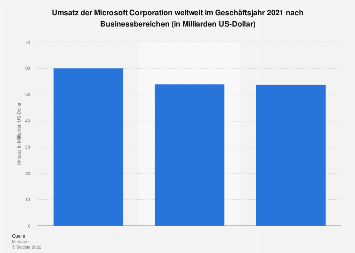 Umsatz von Microsoft nach Businessbereichen 2019