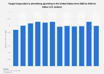 Target Corporation: ad spend in the U.S. 2009-2017