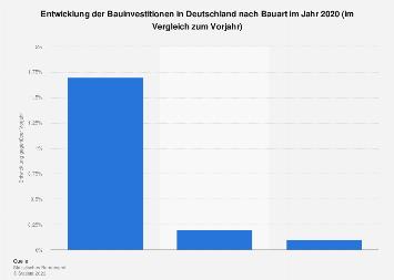 Bauinvestitionen - Vorjahresentwicklung in Deutschland nach Bauart 2016