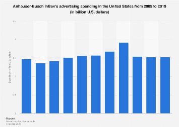 Anheuser-Busch InBev: ad spend in the U.S. 2009-2017
