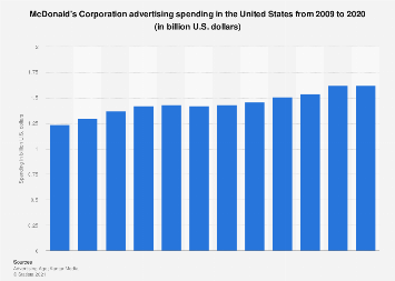 McDonald's: ad spend in the U.S. 2009-2017