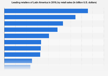 Leading retailers of Latin America 2016, based on sales