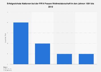 Fußball - Erfolgreichste Nationen bei der FIFA Frauen-WM bis 2019