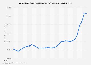 Mitgliederentwicklung der Grünen bis 2017
